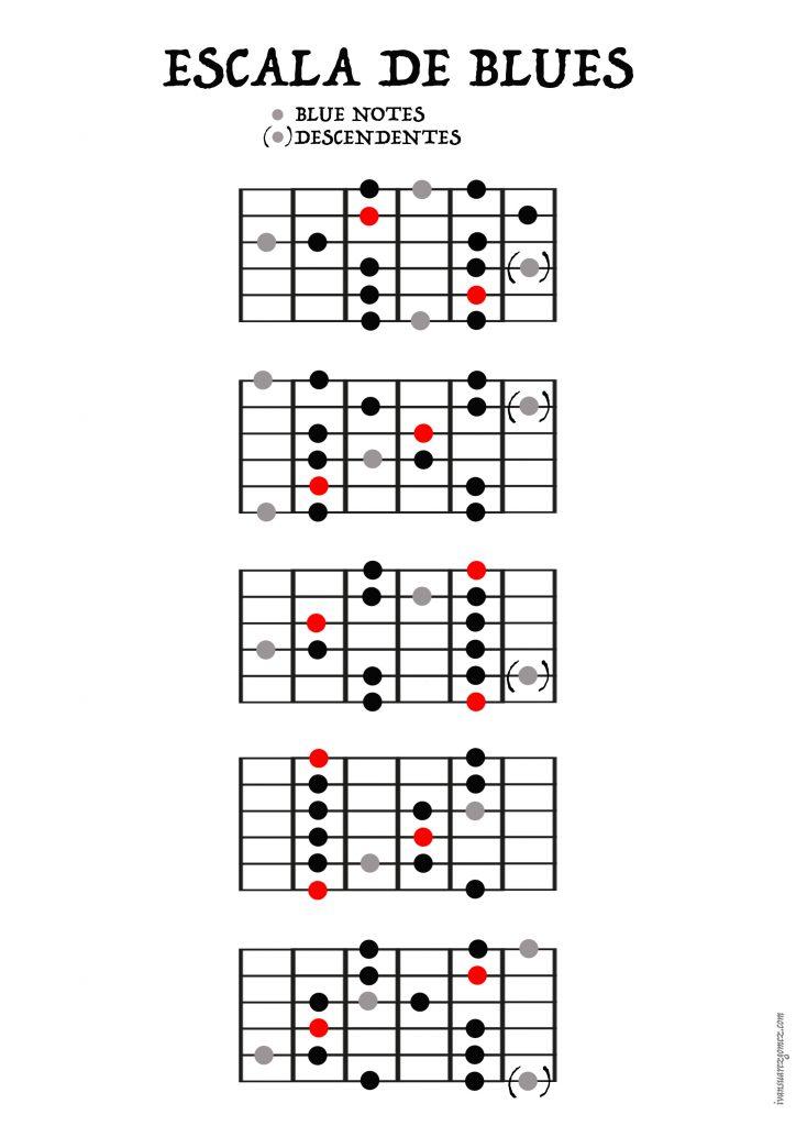 Guitar - Blues scale