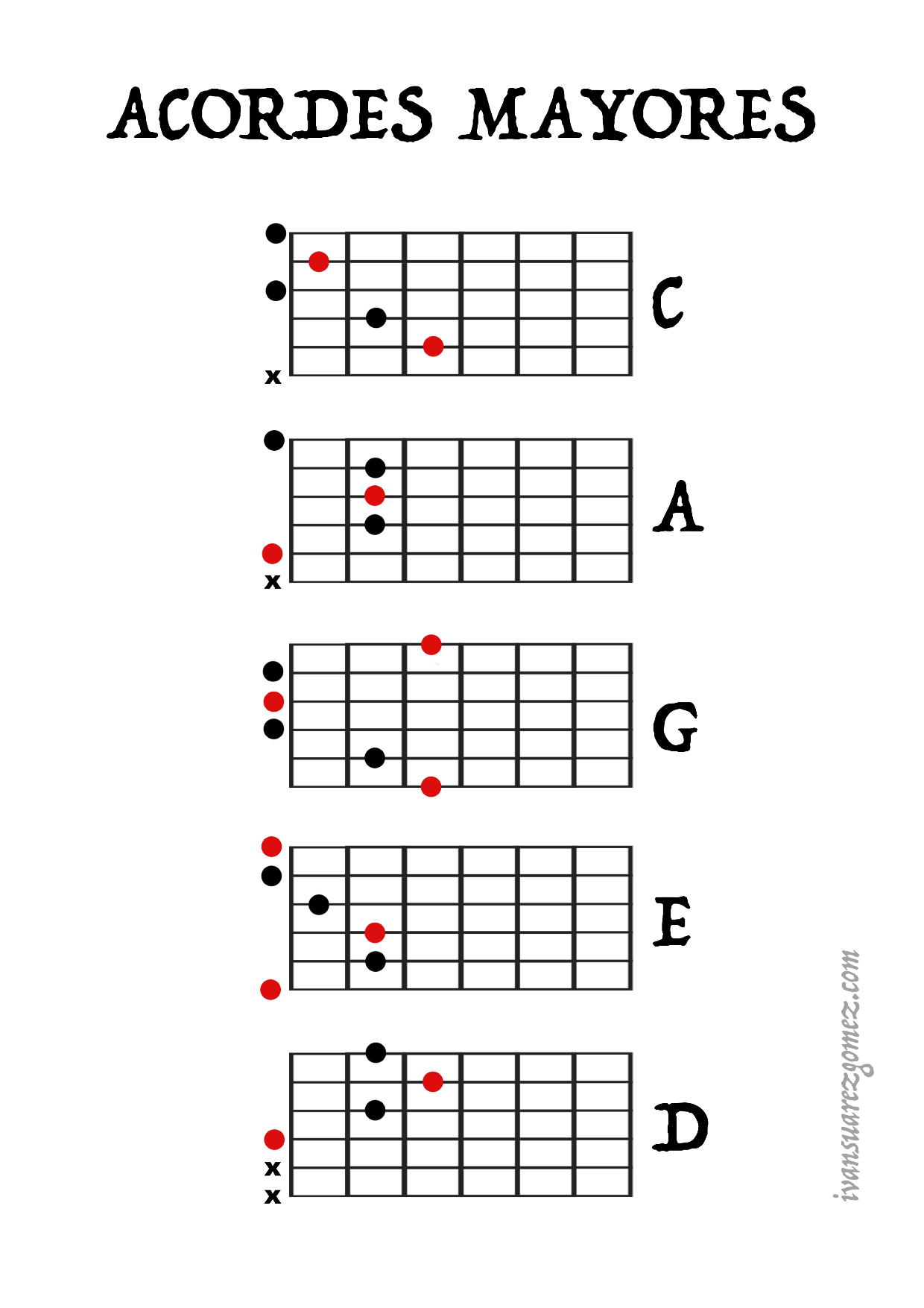 Guitar chords - CAGED System