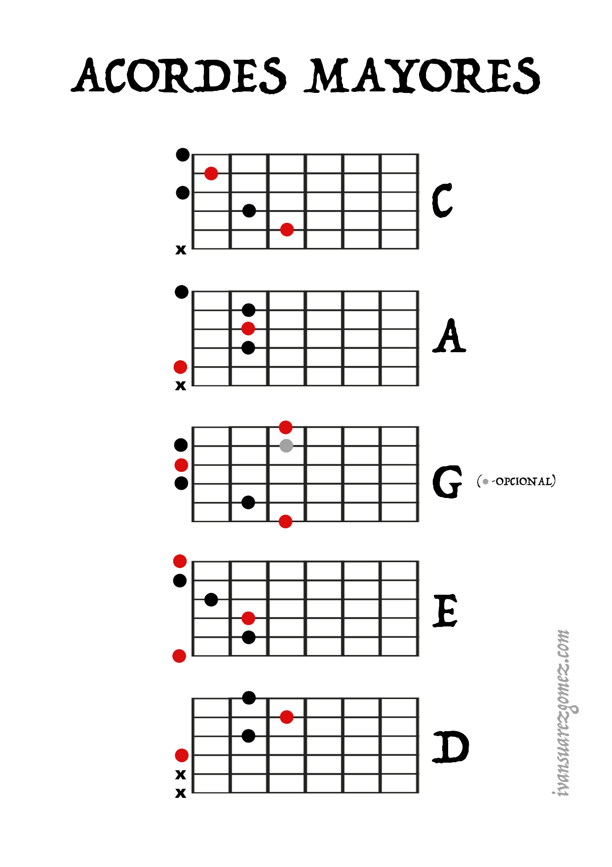 Guitar chords - CAGED System 2