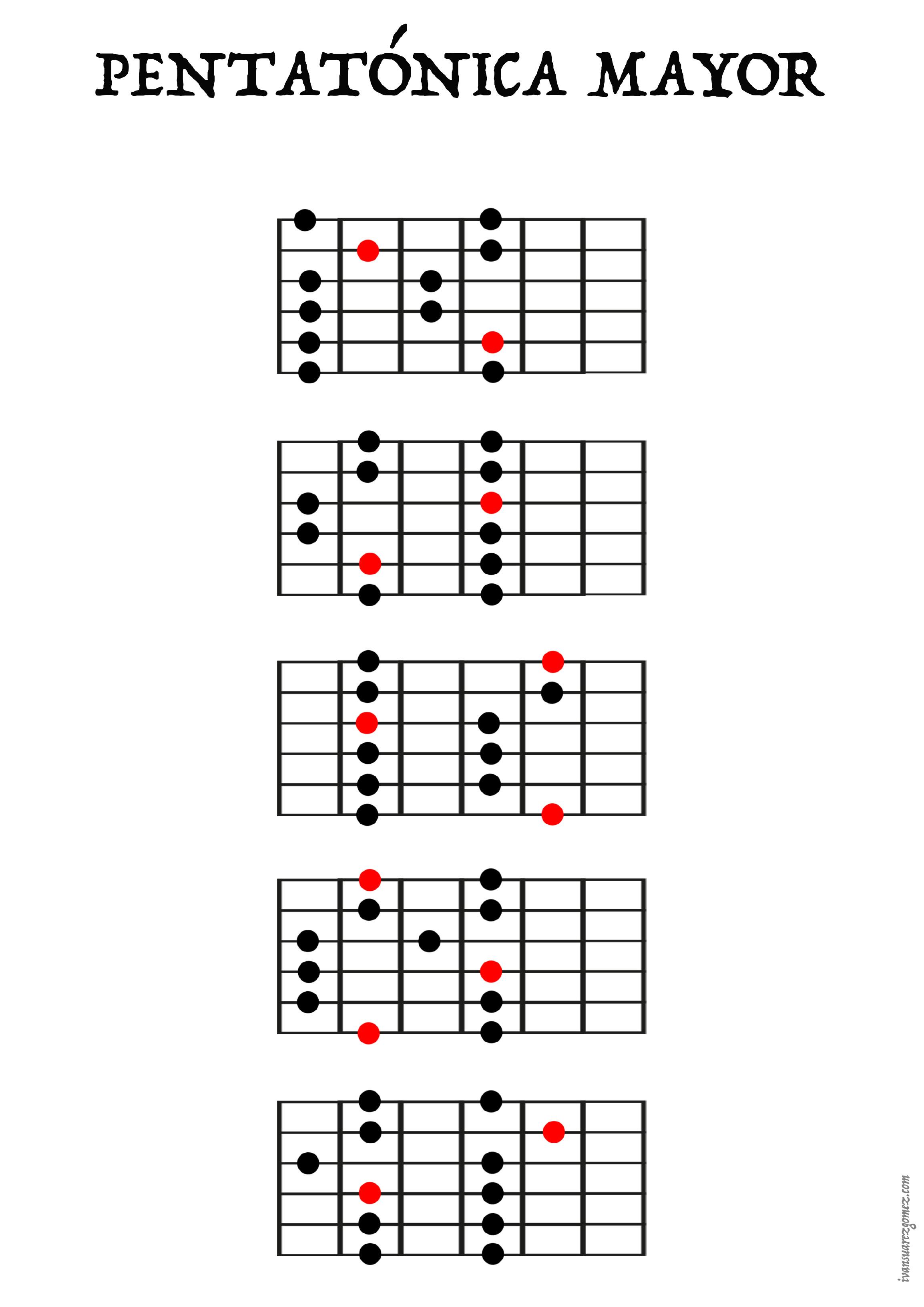 Guitar - Major pentatonic scale
